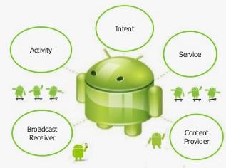Composition application mobile