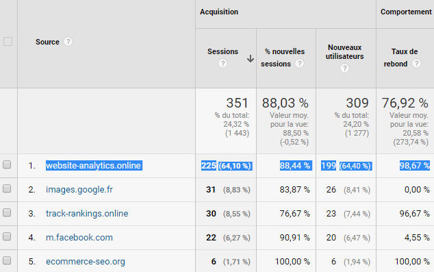 Bloquez  le spam Google Analytics